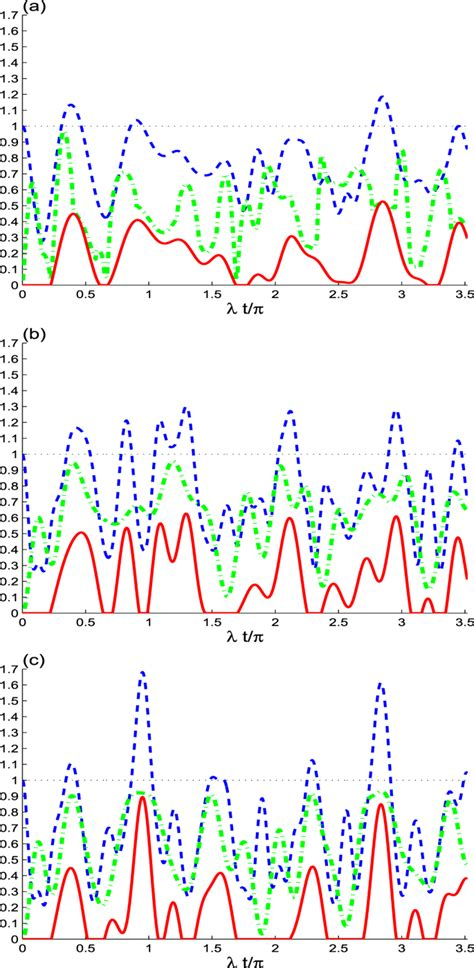 Non-locality Correlation in Two Driven Qubits Inside an