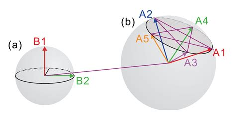 Two defining features of quantum mechanics never appear