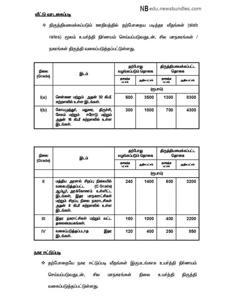 TN 7th PAY COMMISSION- HRA Details ( Housing Rental