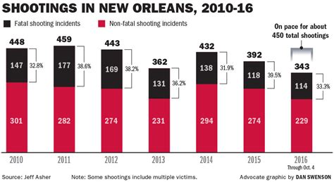 After peaceful start to year, New Orleans now on pace to