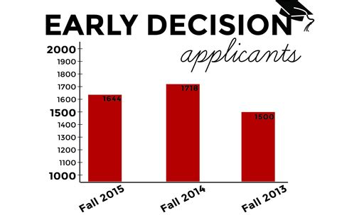 Early decision applications decrease after several years