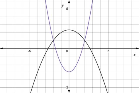 Elimination in Systems of Nonlinear Equations - Expii